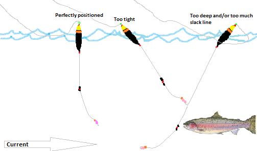 FLOAT FISHING DIAGRAM bobber float fishing