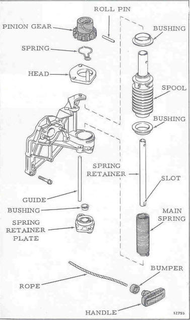 exploded view of the 6 hp starter unit